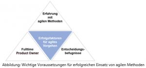Voraussetzungen_für_erfolgreichen_Einsatz_von_agilen_Methoden