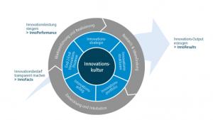 Innovationskultu